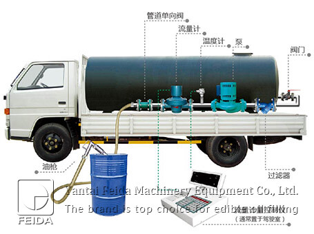 Vehicle-mounted edible oil quan